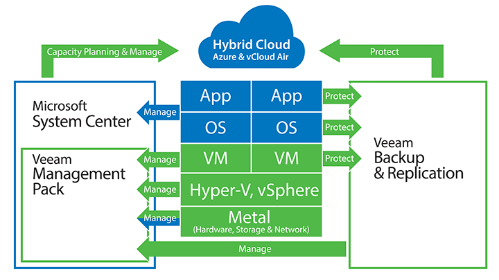 Veeam and Microsoft System Center work better together to deliver app-to-metal visibility and protection.