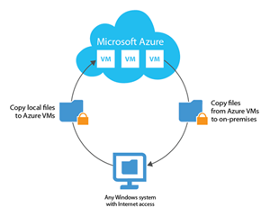 Fast, secure file copy for Azure VMs