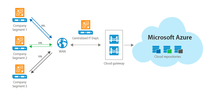 Azure cloud backup for enterprise businesses