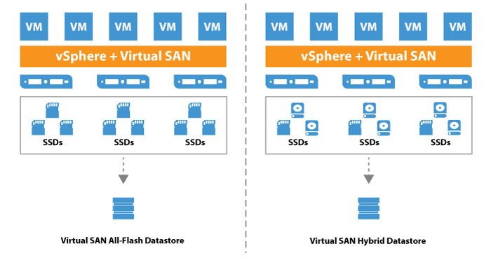 Veeam and VMware Virtual SAN