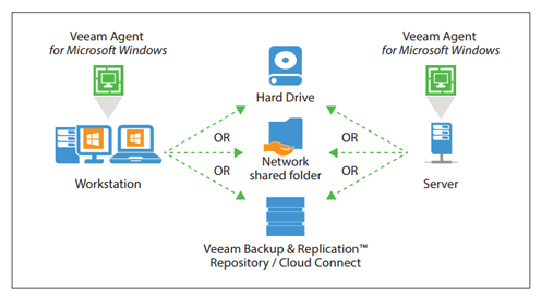 Veeam agent backup and recovery 1